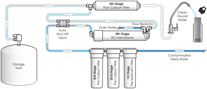 Reverse osmosis (RO) filter flow chart to treating water