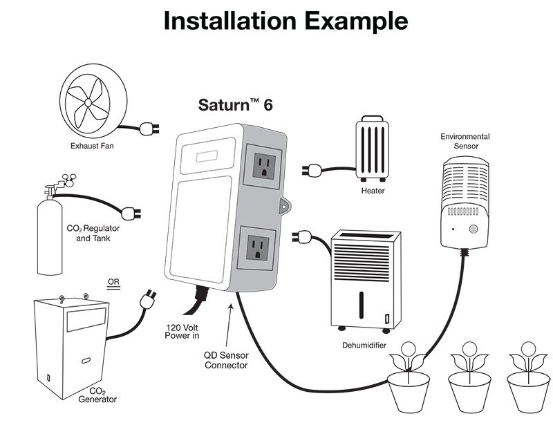 Titan Controls Saturn 6 controller for your grow room