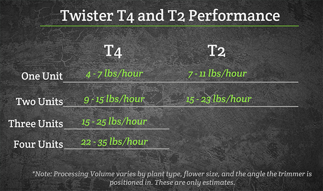 Twister Trimmer speed chart for T2 and T4