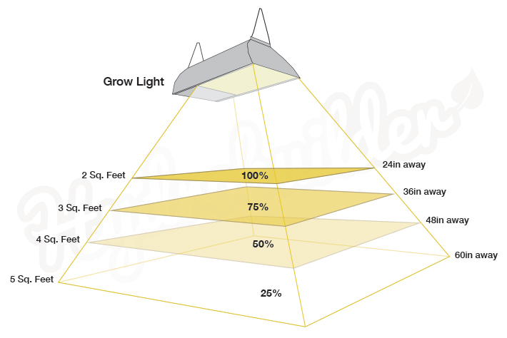 Grow Light Reflector efficiency chart