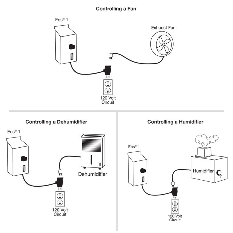 Titan Controls Eos 1  Dehumidify Controller