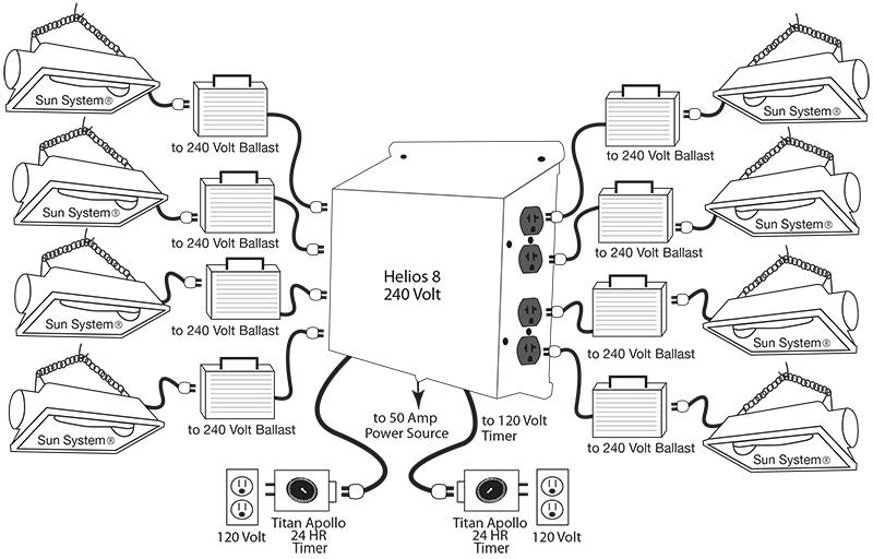 titan controls helios 8   dual trigger cords hid grow light