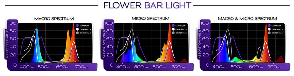 Kind Led Bar Light Veg Under 100 Watt Led Grow Lights