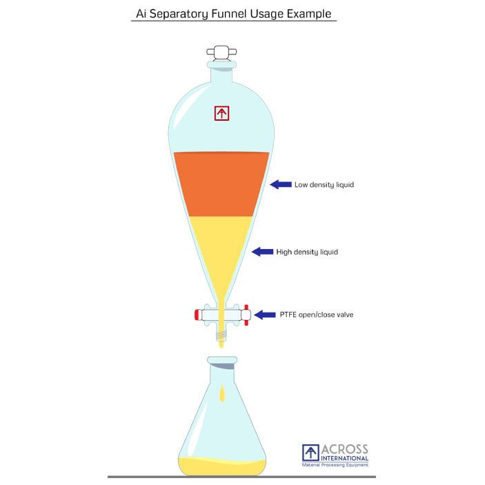 Across International 5 Liter Glass Separatory Funnel Kit