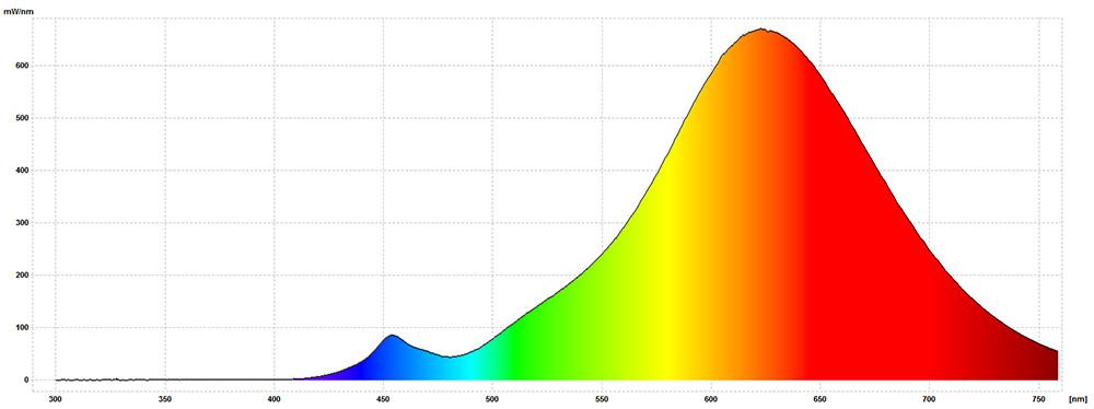 AgroLED Sun Par 390W 2000K LED Grow Light 120/240V, Flower Spectrum