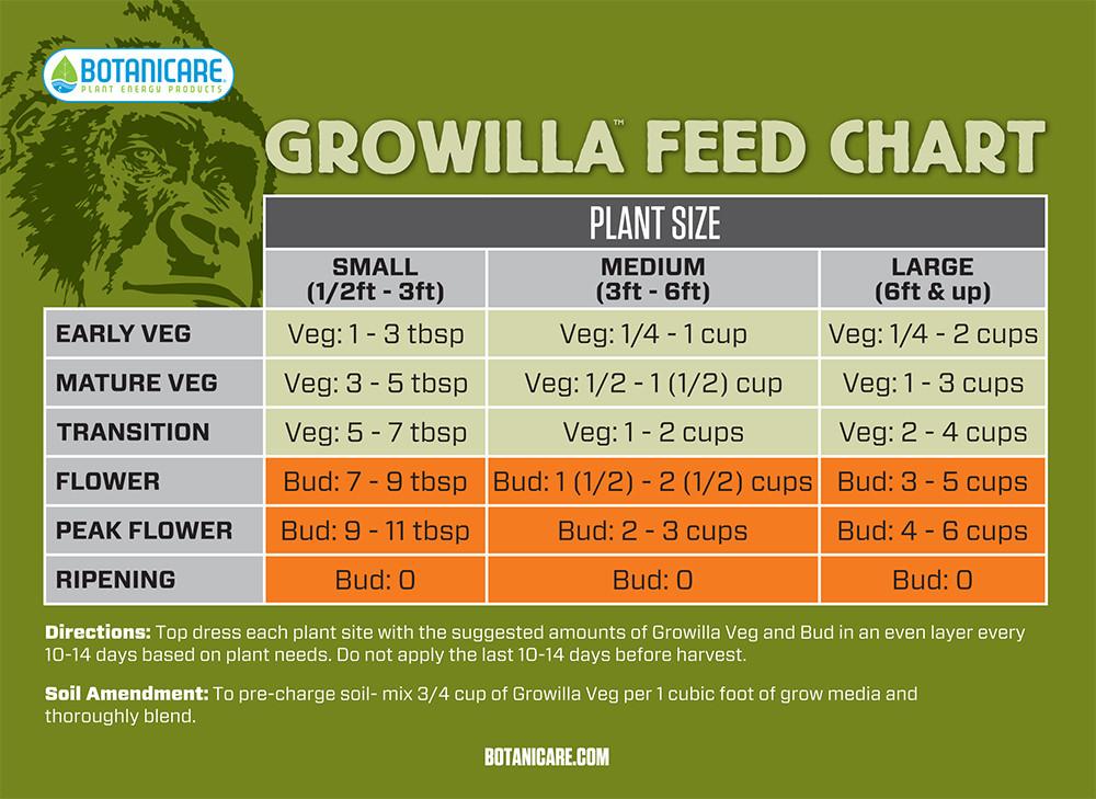 Botanicare growilla nutrient package organic nutrient packages nutrient packages nutrients for House and garden feeding schedule