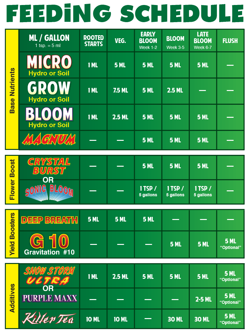 Emerald triangle fusion nutrient package soil soilless nutrient packages nutrient packages for House and garden feeding schedule