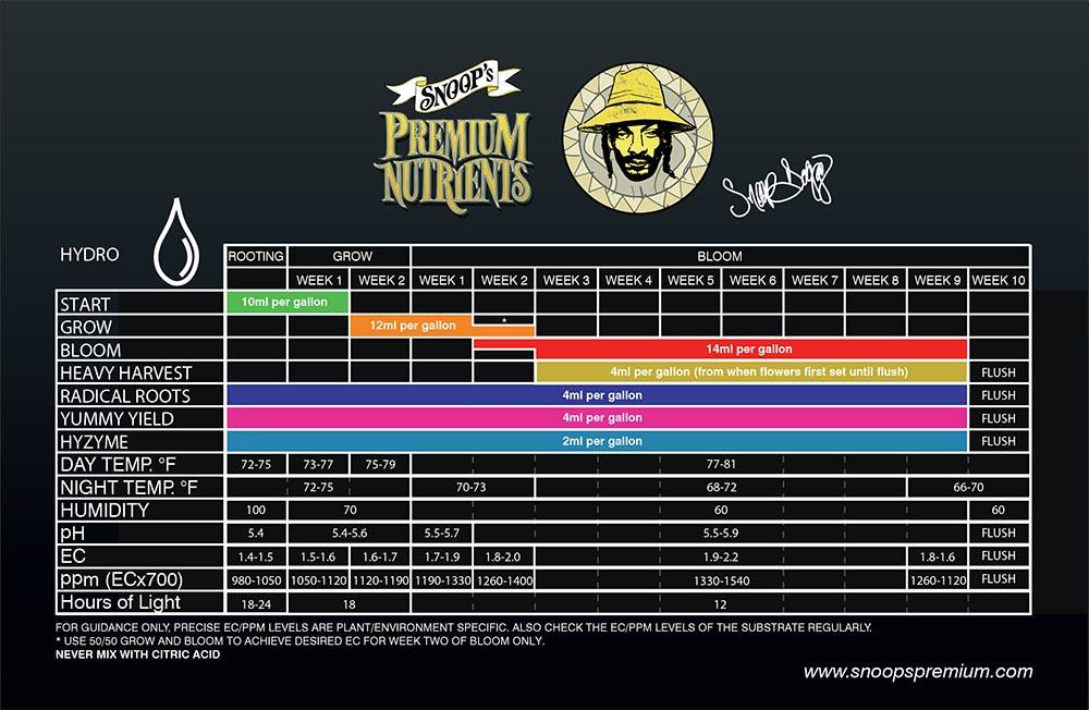 Snoop's Premium Nutrients - Circulating Nutrient Package