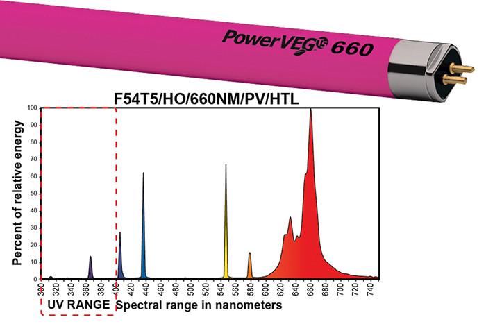 Eye Hortilux PowerVEG 660 4 ft 54 watt HO T5