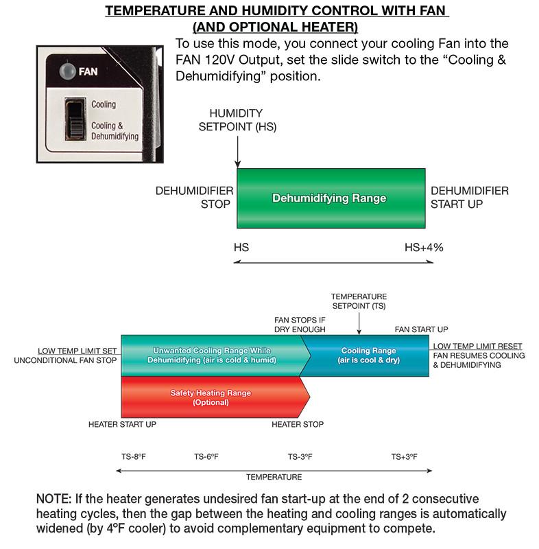Titan Controls Saturn 3: Digital Temperature, Humidity & CO2 Controller