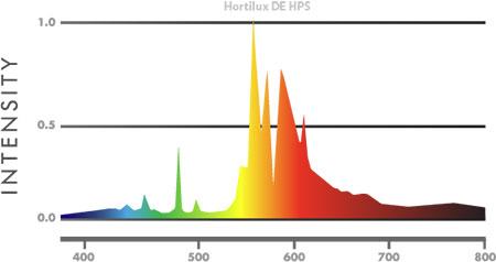 DE HPS Bulb Hortilux Spectrum