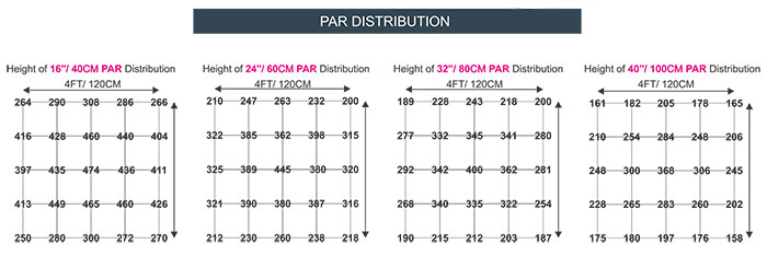 Covert LED-X PAR Distribution