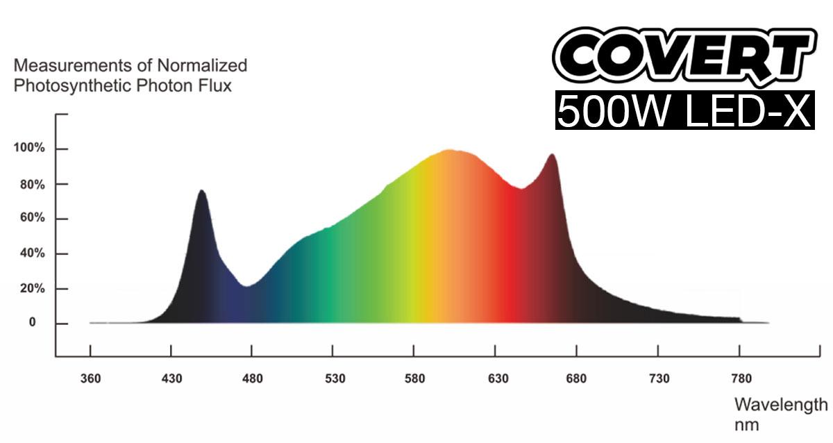 Covert LED-X Spectrum