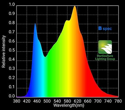 Bspec Spectrum