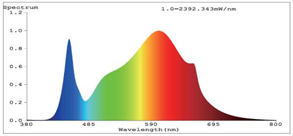 Burst Full Spectrum