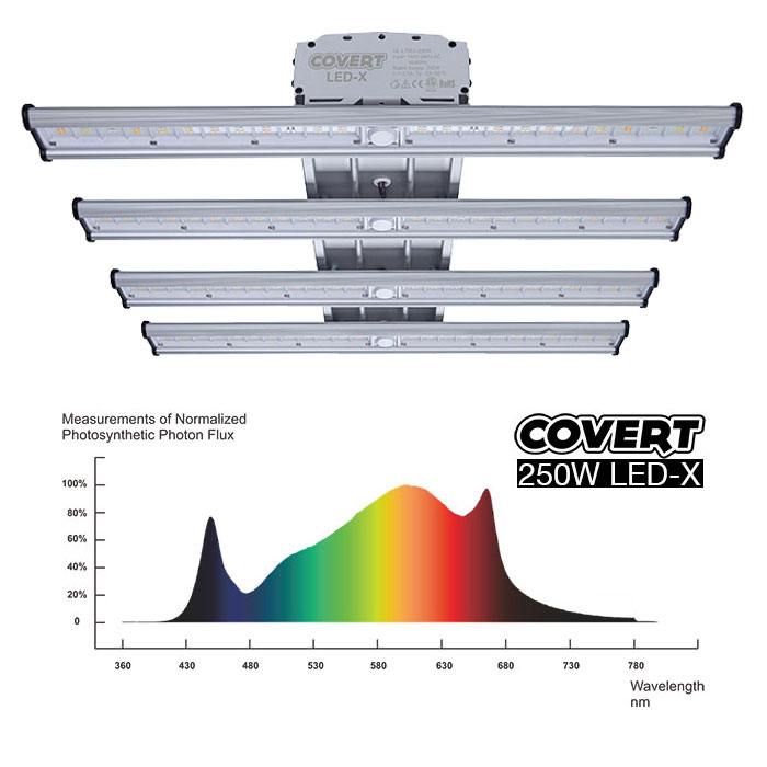 Covert LED-X 250W Spectrum
