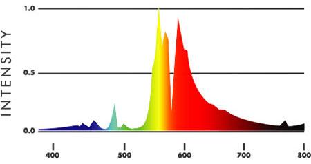 DE HPS Bulb Spectrum