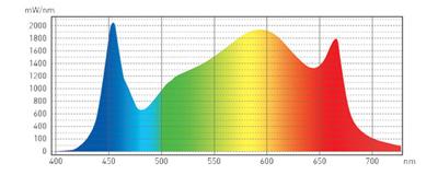 Gavita Pro 1700e Gen 2 LED Grow Light LED Grow Light Panels