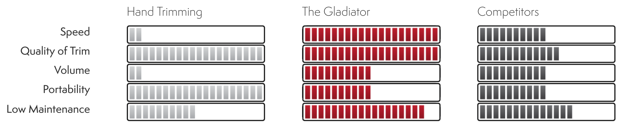 Compare the CenturionPro Gladiator trimmer to hand trimming or the competitors.