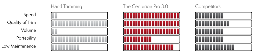 Compare the CenturionPro 3.0 Medical Grade trimmer to hand trimming or the competitors.