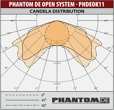 PHDEOK Light Distribution