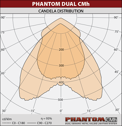 Phantom Dual CMh Light