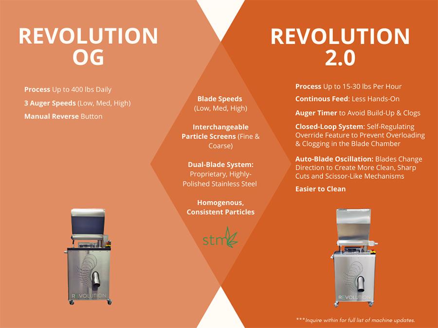 Revolution OG vs Revolution 2.0