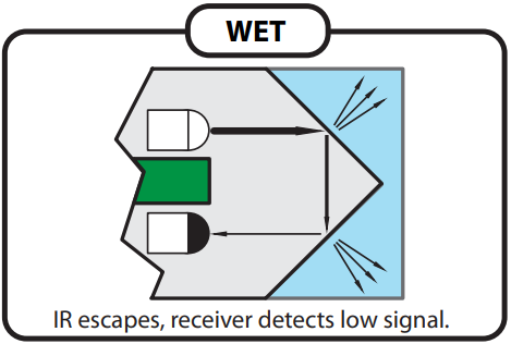 How the wet sensor works