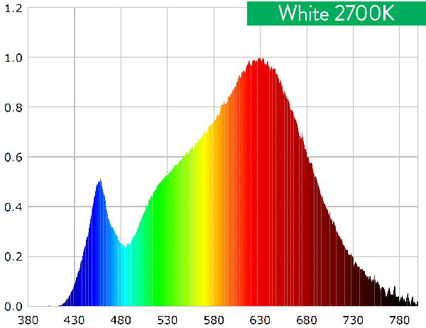 Warm White 2700K