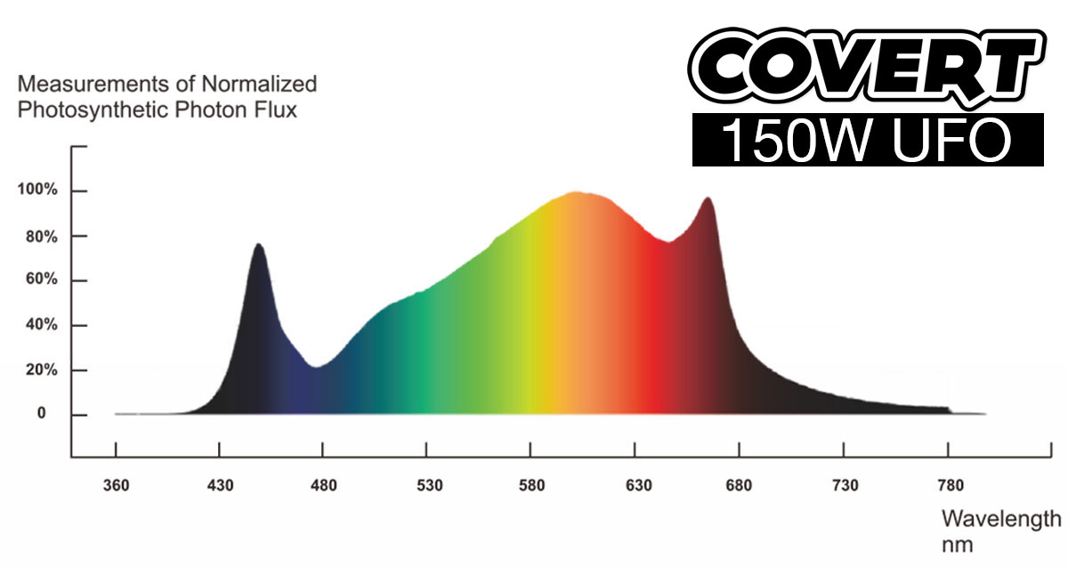 Covert UFO Spectrum