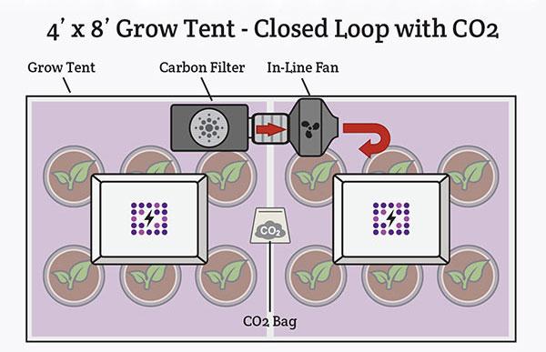 Ventilation Setup 3