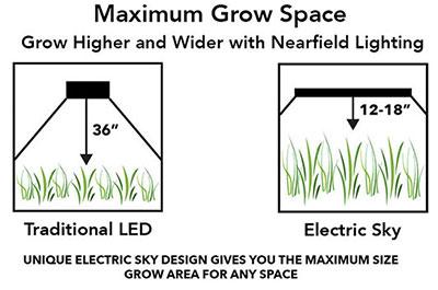 Maximum Grow Space