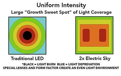 Uniform Intensity