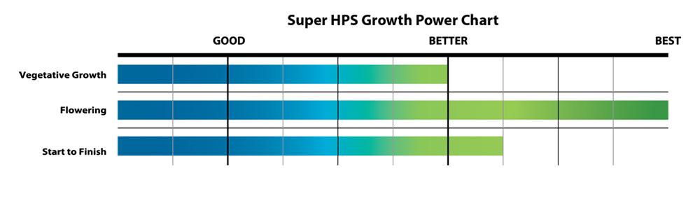 Super HPS Power Chart
