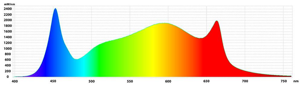 Gavita 1700e Spectrum