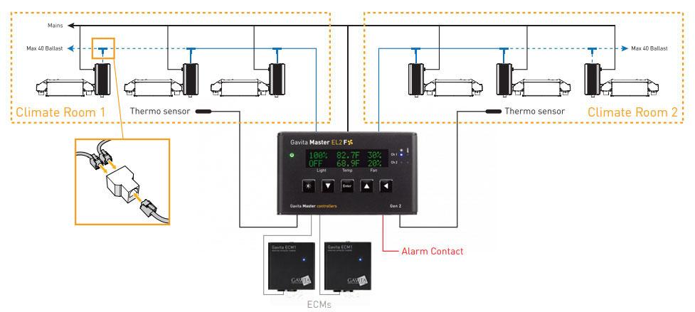 Gavita Master Lighting Controller