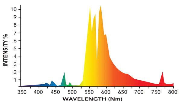 Super HPS Spectrum