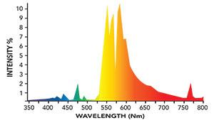 2000K Spectrum