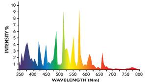 6000K Spectrum