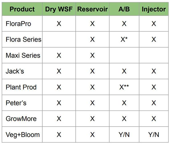 FloraPro Comparison Chart