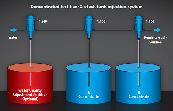 2-tank injection system
