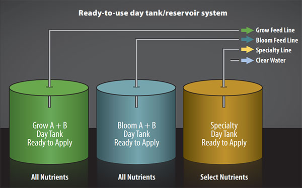 Ready-To-Use Day Tank