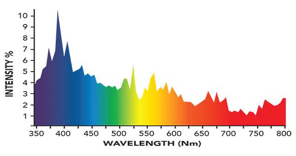 10,000K Spectrum