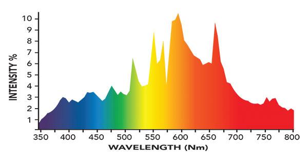 3100K-R Spectrum