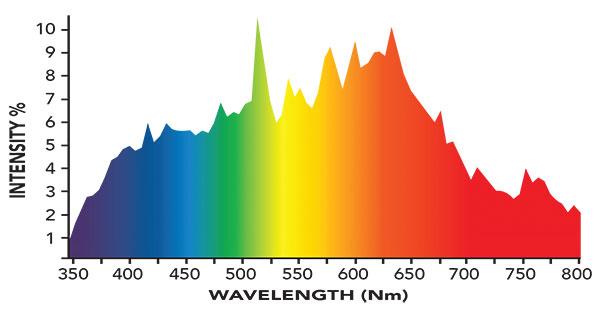 4200K Spectrum