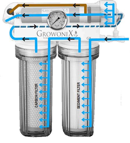 GrowoniX GX150 Diagram