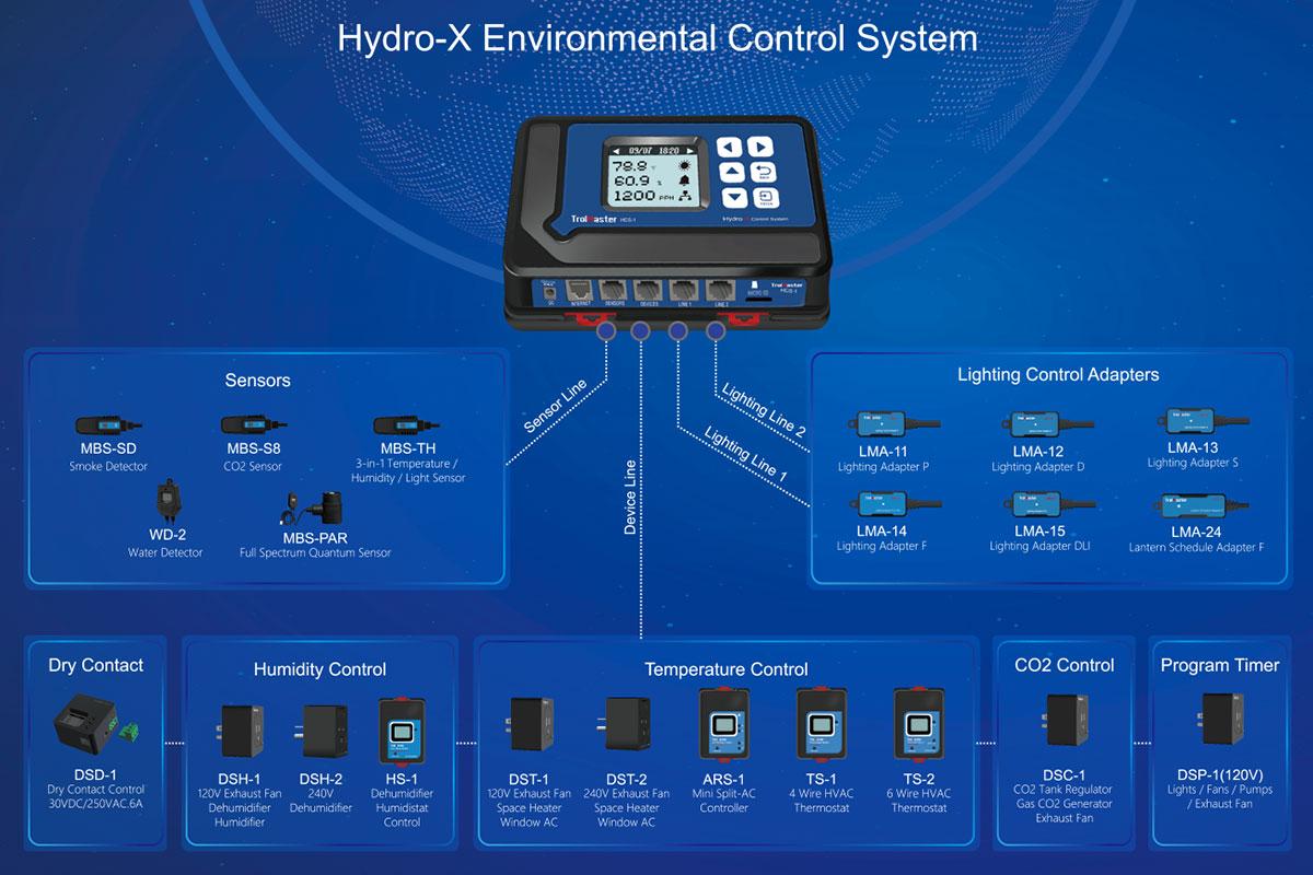 Entire Hydro-X System