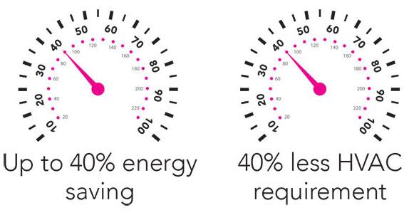 Savings on Energy/HVAC