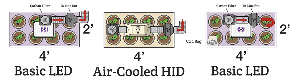 Examples Of Common Grow Room Designs Hydrobuilder Learning Center