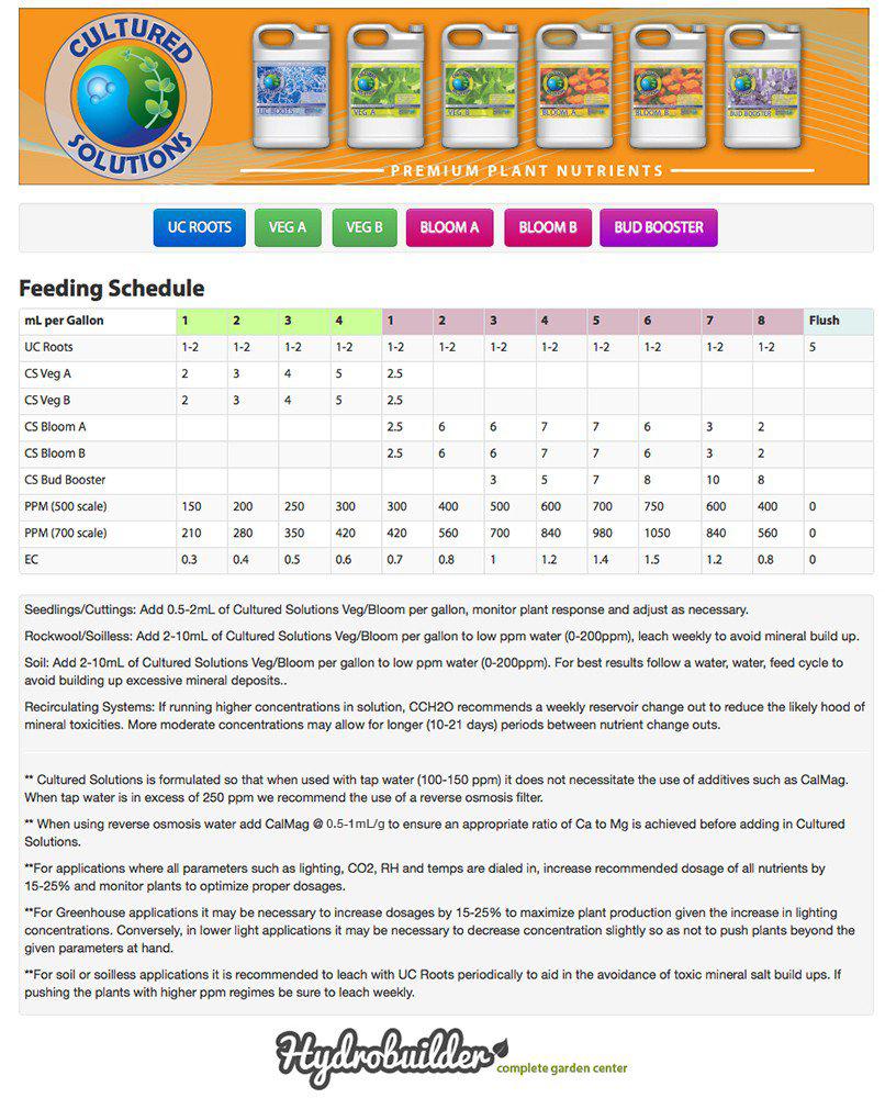 Figure 1. Feeding Chart